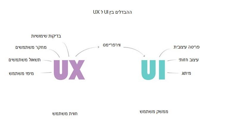 ההבדל בין ui ל ux
