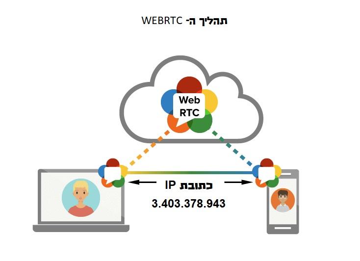 WEBRTC תרשים