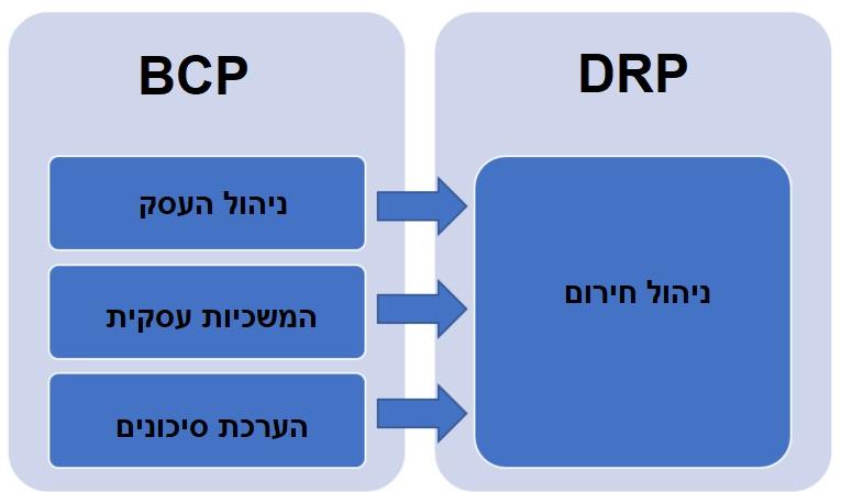 BCP DRP תרשים