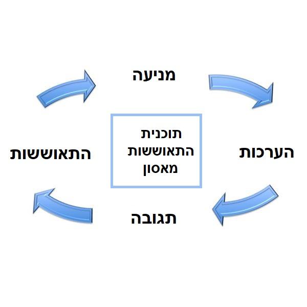 DRP - תוכנית התאוששות מאסון